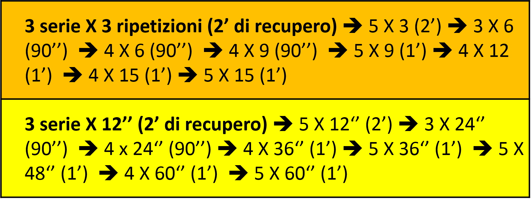 tabella-ripetizioni-secondi